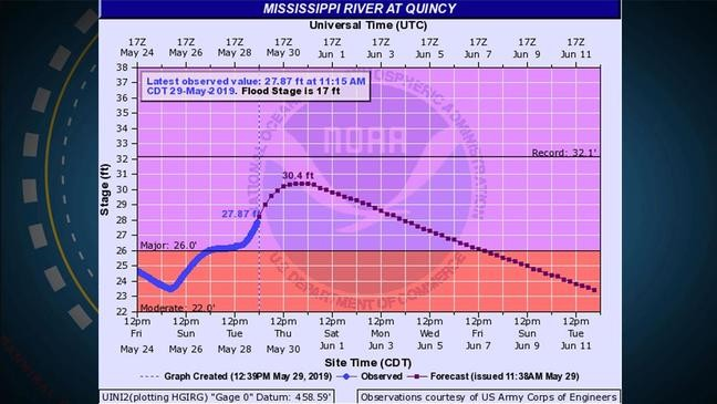 NWS releases updated river levels and crest information | KHQA
